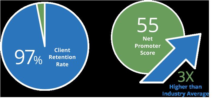 97 percent client retention