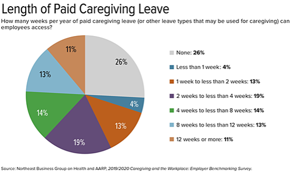 paid care giving leave statistics
