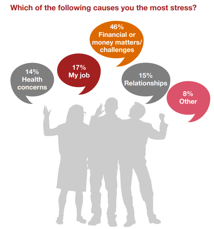 Employee stress chart