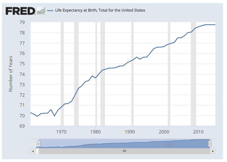 US total life expectancy at birth chart