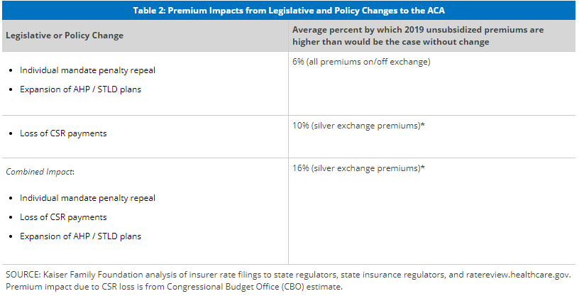 Premium Impacts from Legislative and Policy Changes to the ACA
