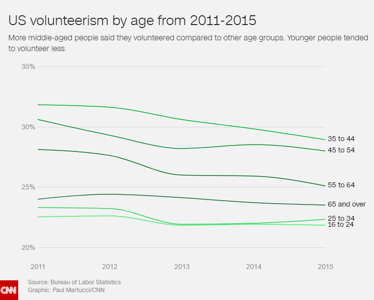 US Volunteerism by age from 2011-2015