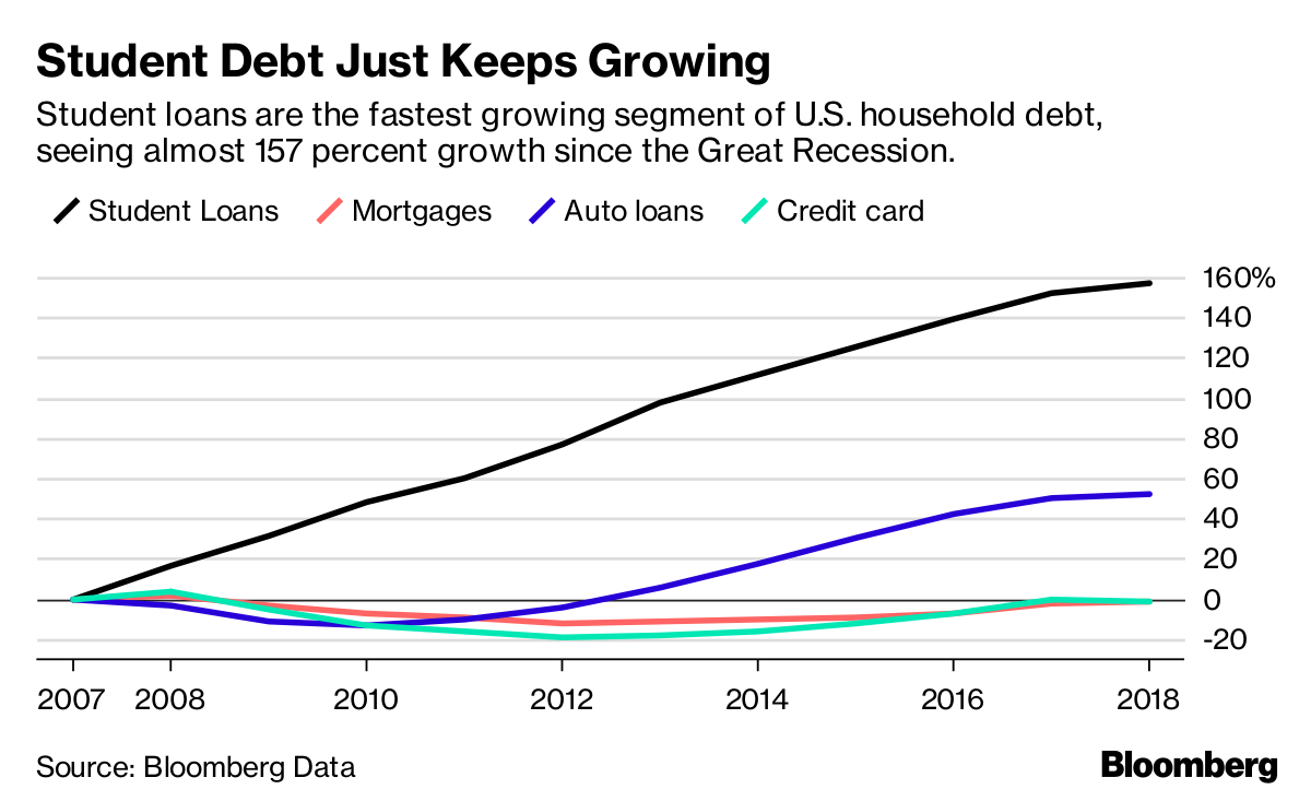 student debt just keeps growing