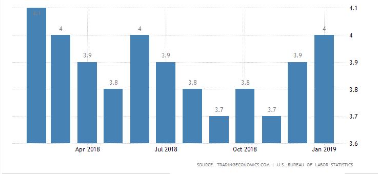 unemployment has hit a historic low