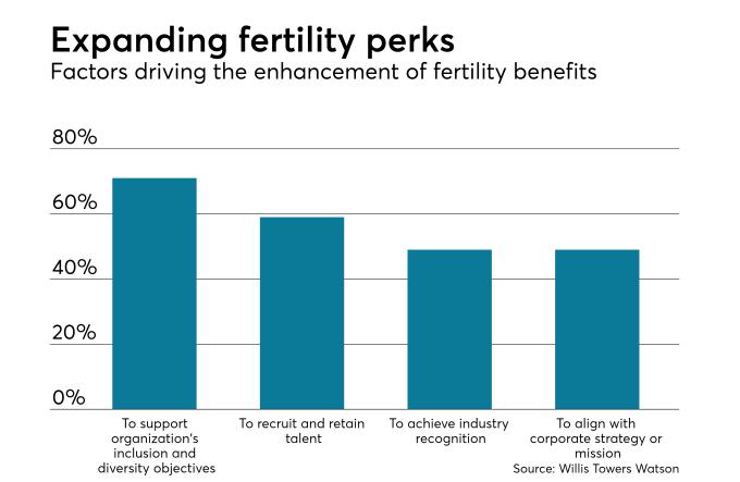 expanding fertility perks
