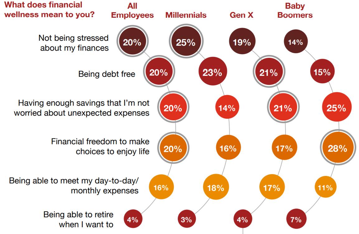 Employee financial wellness chart