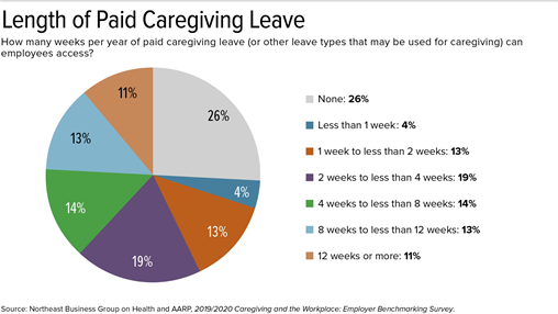 Northeast Business Group on Health and AARP, 2019/2020 Caregiving and the Workplace: Employer Benchmarking Survey
